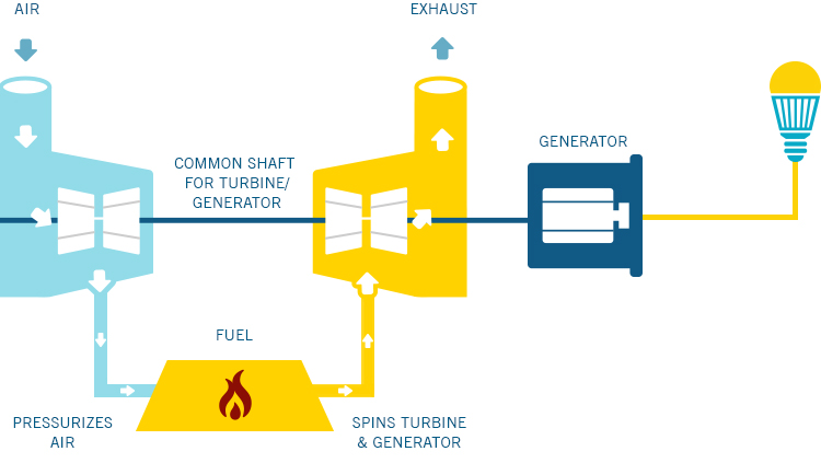 Oil Gas Fired Turbine