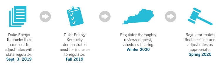 Duke Energy Kentucky Rate Review Timeline