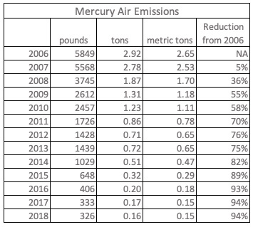 Mercury Air Emissions