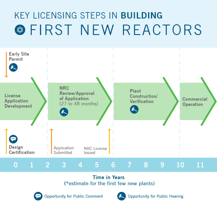 nuclear-regulatory-process