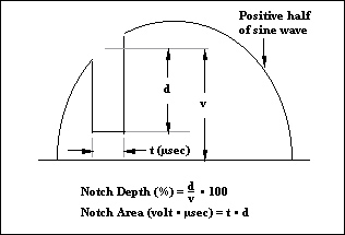 notch depth and area